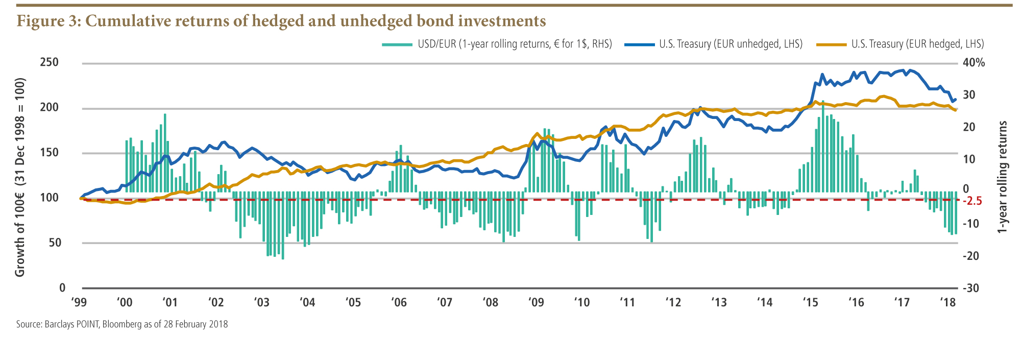 Is currency hedging worth the cost pimco the above example refers to the most common high quality asset ie us treasuries but whether or not to hedge currency risk will ultimately depend on biocorpaavc